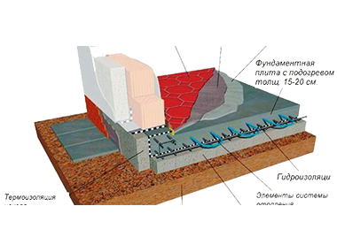 Построить фундамент на сваях в Балашихе